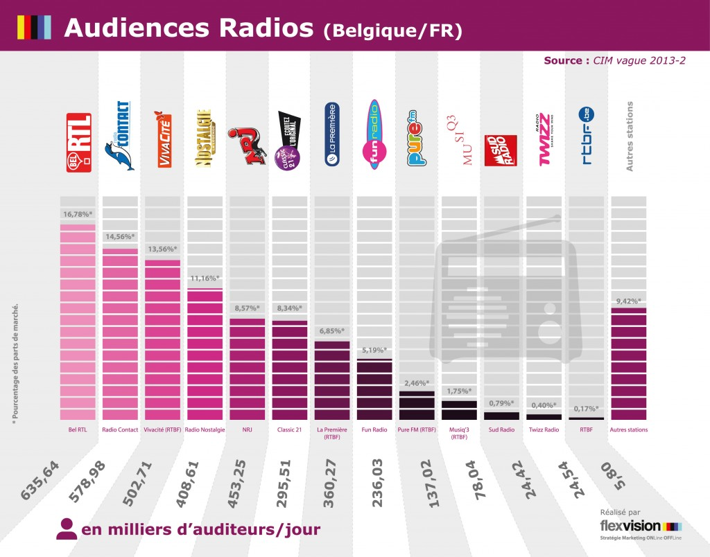 infographie audiences radio - Flexvision