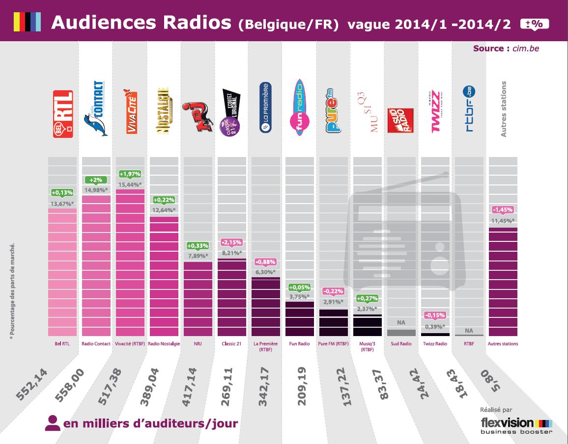 infographie comparant les audiences radio en Belgique francophone, selon les  vagues 2014-1 et 2014-2  du CIM