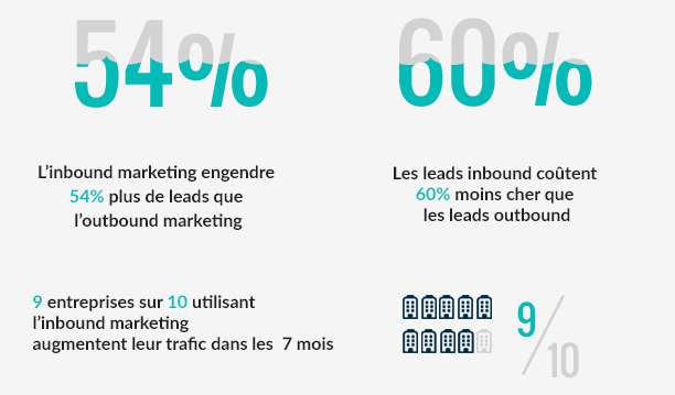 marketing immobilier, inbound, outbound, immobilier, communication, flexvision, agence de communication, agence de marketing