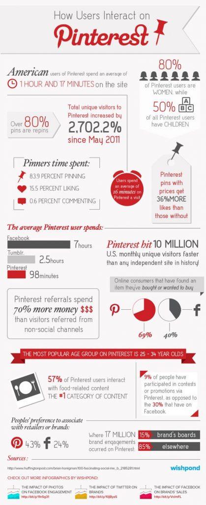 pinterest, conseil marketing, réseaux sociaux