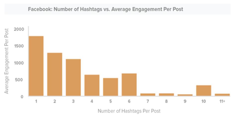 Petit guide du hashtag : chiffres à l'appui