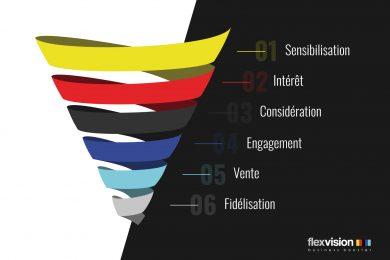 les différentes étapes de l'entonnoir de vente
