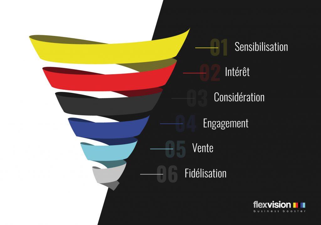 image représentant un entonnoir de vente et les 6 étapes décrites dans l'article